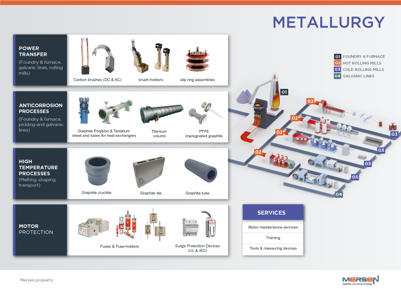 metal industry Mersen