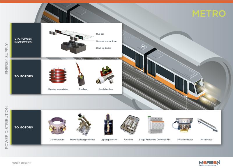 MERSEN | transit | metro | CCD | 3rd rail | pantograph